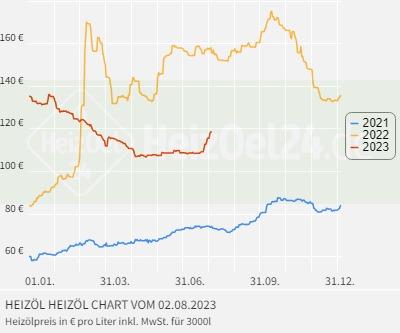 Heizöl Graz Heizölpreise Steiermark Und Burgenland
