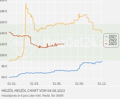 Heizölpreise Tirol